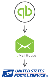 No customer email, no problem, send USPS mail with myMailHouse